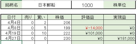 うねり取りの建玉の単価計算方法